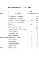 Награда публике – ранг листа